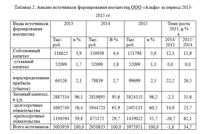 Таблица 3. Анализ финансовых результатов деятельности ООО